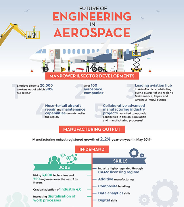 Future Of Aerospace Engineering : Features selected